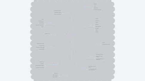 Mind Map: Planejamento Trabalho de Conclusão de Curso