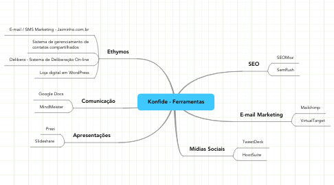 Mind Map: Konfide - Ferramentas
