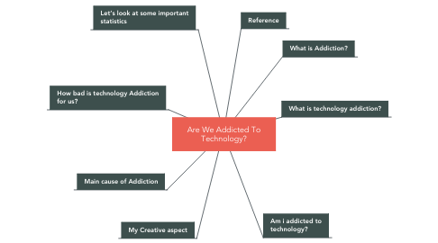 Mind Map: Are We Addicted To Technology?
