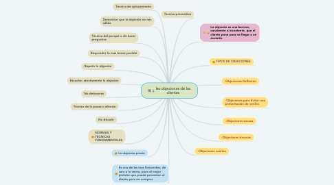 Mind Map: las objeciones de los clientes