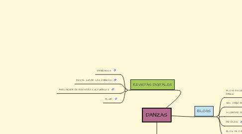 Mind Map: DANZAS