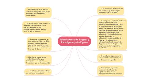 Mind Map: Falsacionismo de Popper y Paradigmas psicológicos