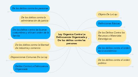 Mind Map: Ley Organica Contra La Delincuencia Organizada y De los delitos contra las personas