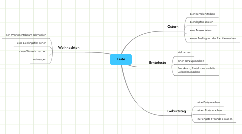 Mind Map: Feste