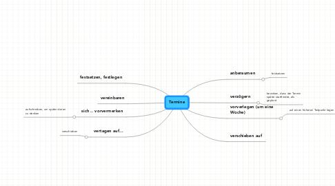 Mind Map: Termine