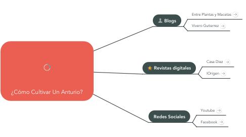 Mind Map: ¿Cómo Cultivar Un Anturio?