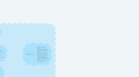 Mind Map: diseño, corte y confeccion