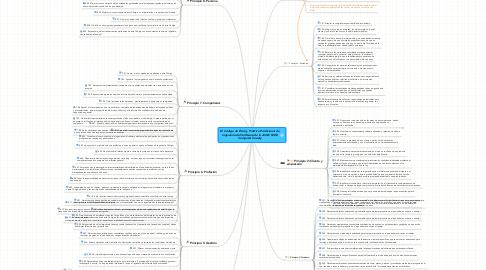 Mind Map: El Código de Ética y Práctica Profesional deIngeniería del Software de la ACM / IEEEComputer Society