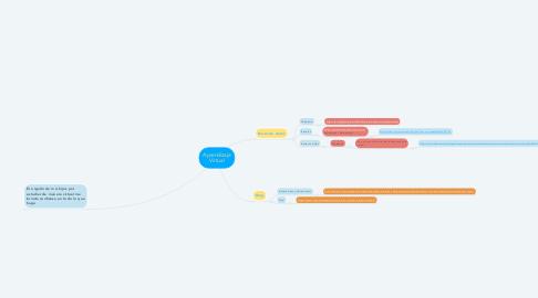 Mind Map: Aprendizaje Virtual
