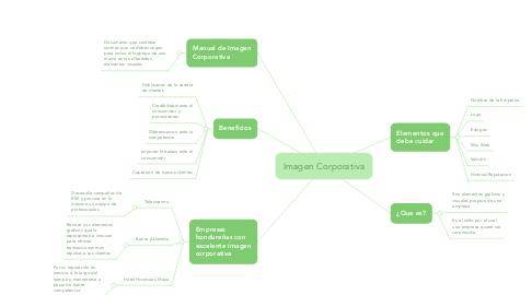 Mind Map: Imagen Corporativa