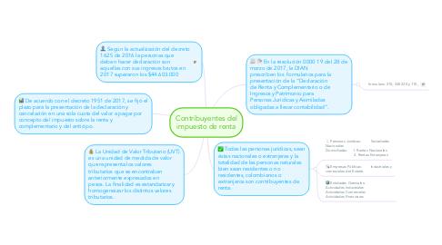 Mind Map: Contribuyentes del impuesto de renta