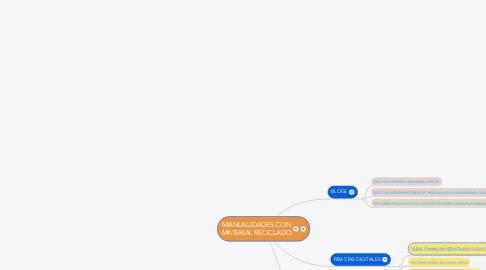 Mind Map: MANUALIDADES CON MATERIAL RECICLADO