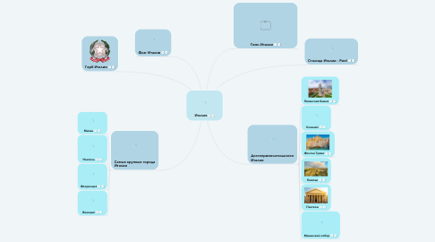 Mind Map: Италия