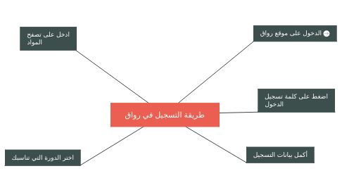 Mind Map: طريقة التسجيل في رواق