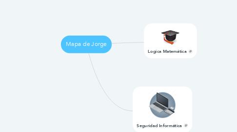 Mind Map: Mapa de Jorge