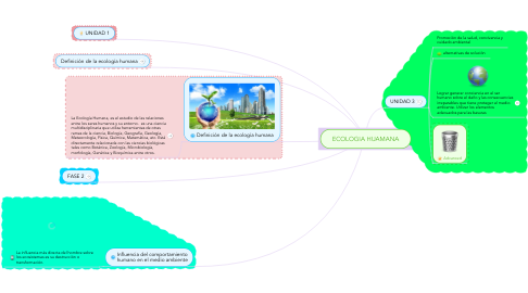 Mind Map: ECOLOGIA HUAMANA