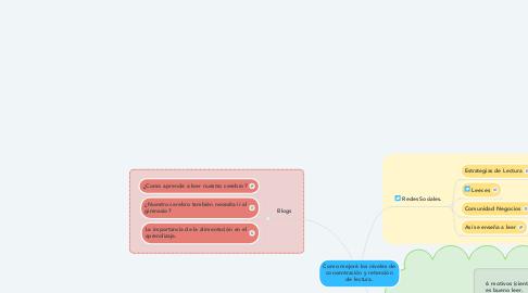 Mind Map: Como mejoré los niveles de concentración y retención de lectura.