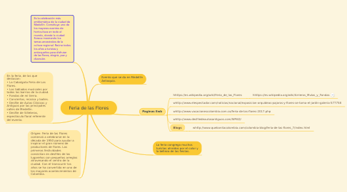 Mind Map: Feria de las Flores
