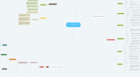 Mind Map: estructuras profundas del cuello