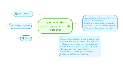Mind Map: importancia de la psicologia para mi vida personal