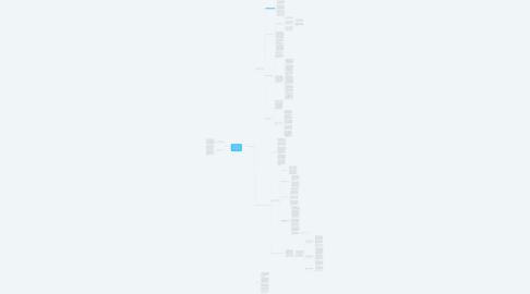 Mind Map: Định hướng quy hoạch vùng và những vấn đề đô thị hóa tại Đắk Lắk và riêng cho thành phố Buôn Ma Thuột – đô thị loại I trung tâm vùng Tây Nguyên