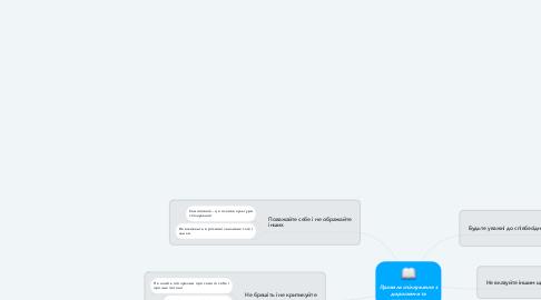 Mind Map: Правила спілкування з дорослими та ровесниками
