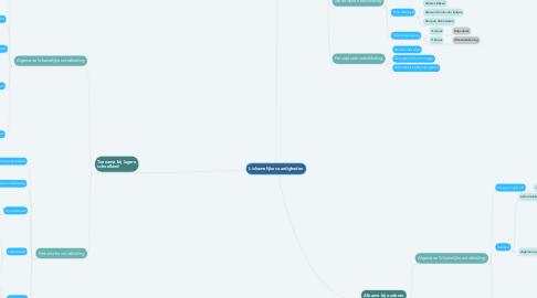 Mind Map: Lichamelijke vaardigheden