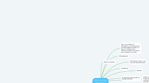 Mind Map: ANTROPOLOGÍA PSICOLÓGICA
