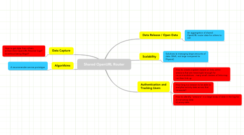 Mind Map: Shared OpenURL Router