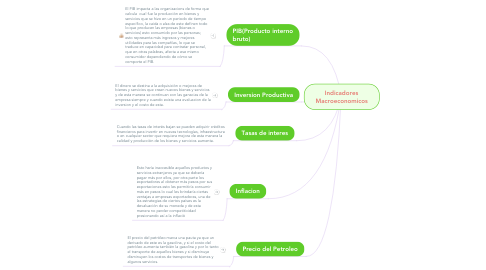 Mind Map: Indicadores Macroeconomicos