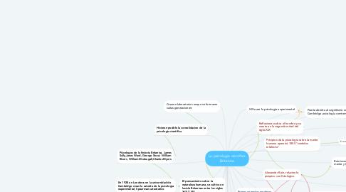 Mind Map: La psicologia cientifica Britanica