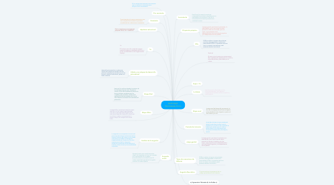 Mind Map: ENFOQUE PSICOANALÍTICO