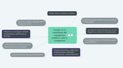 Mind Map: Causas en la movilidad del transporte publico, caos y congestion