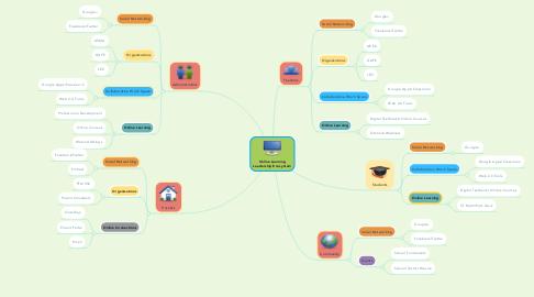 Mind Map: Online Learning Leadership Ecosystem