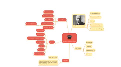 Mind Map: Estudo Socioantropólogicos