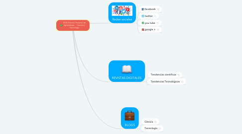 Mind Map: (PLE) Entorno Personal de Aprendizaje ... Ciencia y Tecnología