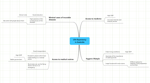 Mind Map: Life Expectancy