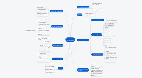 Mind Map: Paradoja de la comunicacion