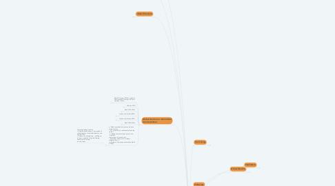 Mind Map: Pragmatics