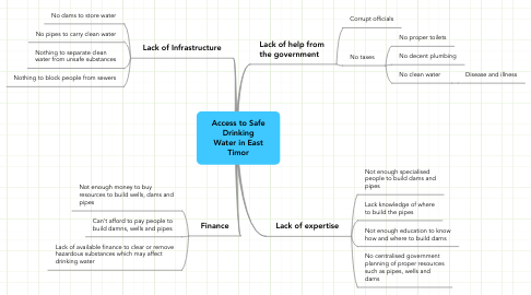 Mind Map: Access to Safe