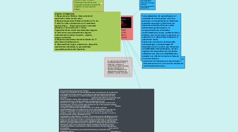 Mind Map: PRINCIPALES TEORIAS DEL DESARROLLO COGNOSITIVO
