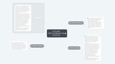 Mind Map: CULTURAS PRECOLOMBINAS DEL ECUADOR