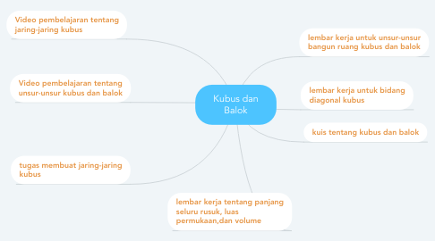 Mind Map: Kubus dan Balok