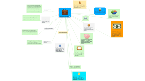 Mind Map: MI PLE COMUNIDADES VIRTUALES