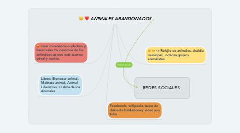 Mind Map: ANIMALES ABANDONADOS