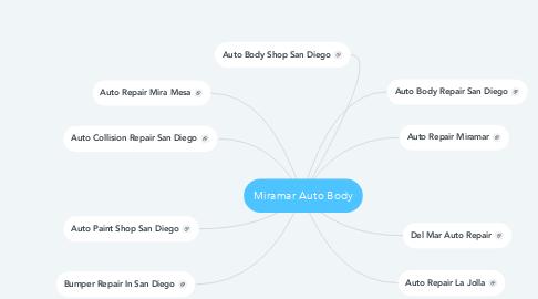 Mind Map: Miramar Auto Body