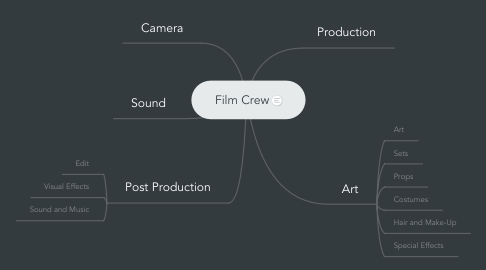 Mind Map: Film Crew