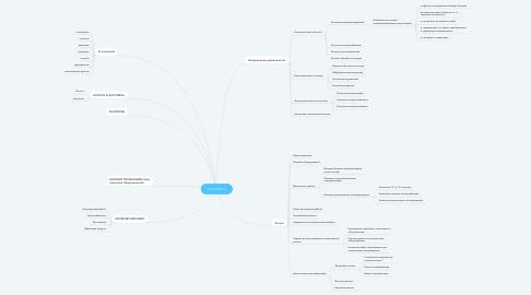 Mind Map: noviteh76.ru