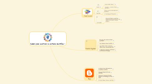 Mind Map: Ideas para construir un articulo científico