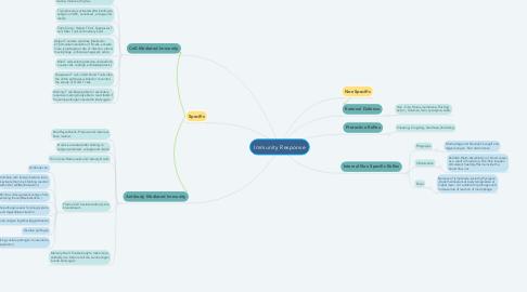 Mind Map: Immunity Response